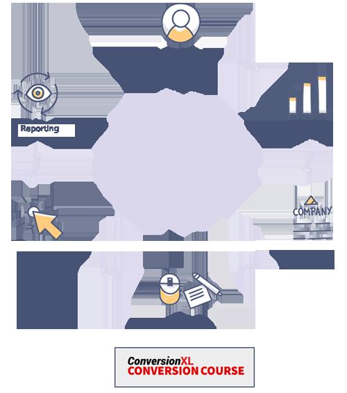 CRO Process